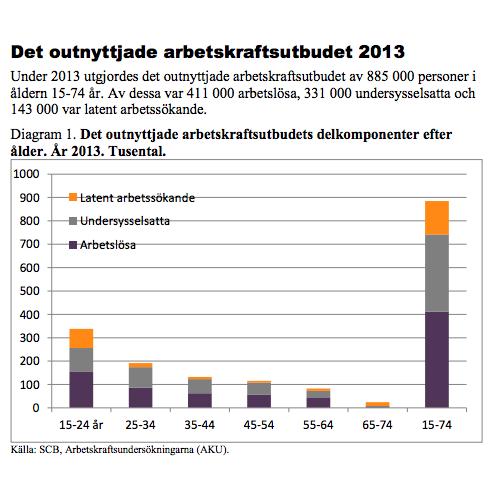 Det-outnyttjade-arbetskraftsutbudet-2013